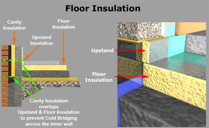 Strip foundation ground floor cavity wall interactive 3d for Insulating basement floor before pouring