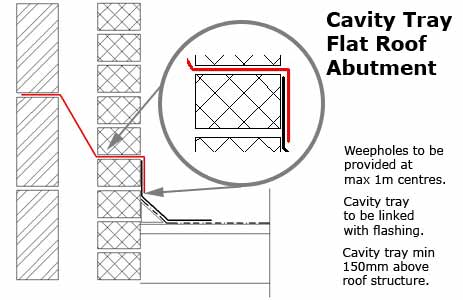 Cavity Tray Flat Roof Abutment