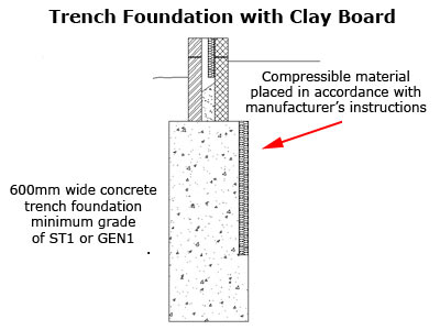 Trench Foundation with Clay Board