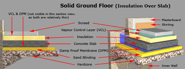 Solid Ground Floor Insulation Over Slab