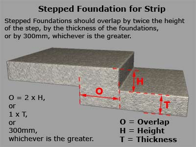 Stepped Foundation for Strip