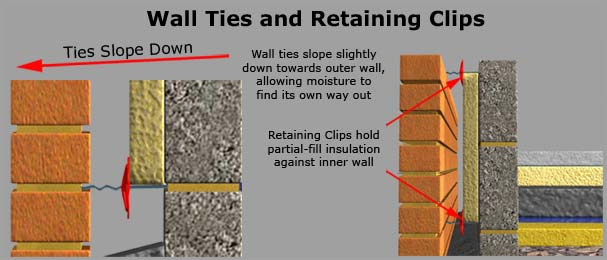 Wall Ties and Retaining Clips