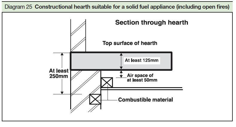 Fireplace Building Regulations