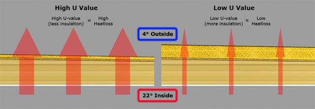 Insulation and U-Values