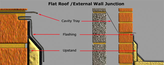 Flat Roof Flashing. Upstands