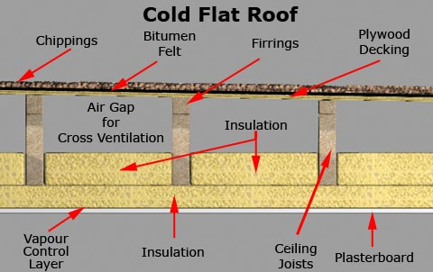 Wonderful Cold Flat Roof