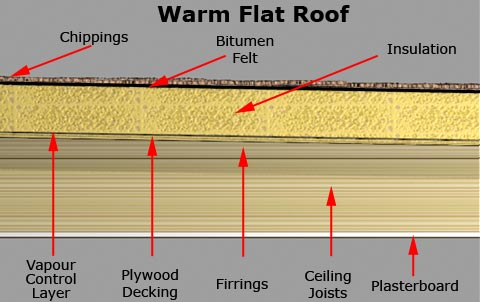 guidance flat roof types rh buildingregs4plans co uk Flat Roof Homes Designs Flat Roof Materials