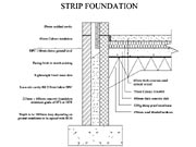 Foundation detail drawings for Foundation plan drawing